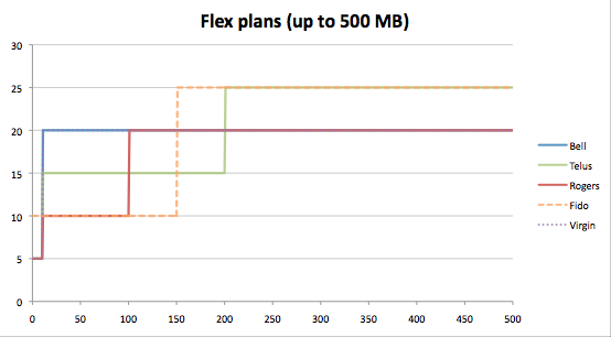 Graph of carrier data plans under 500 MB